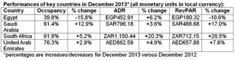 Table - Hotel Industry Performance Middle East And Africa December 2013