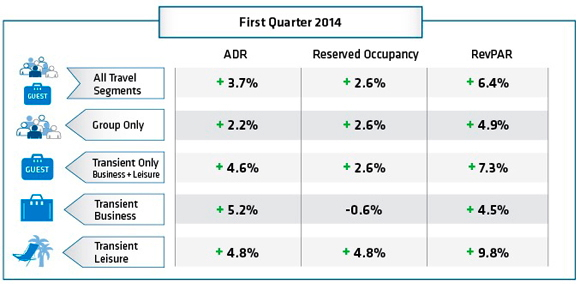 Table - Q1 2014 Hotel Booking Trends