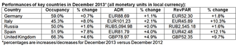 Table - December 2013 Performance for Hotel Industry in European Region - Key Countries