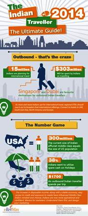 Infographic: The Indian Traveller 2014