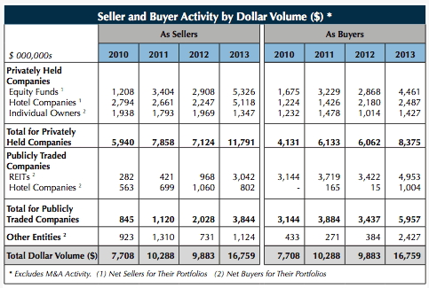 Table - Historical Seller and Buyer Activity for U.S. Hotel Transactions