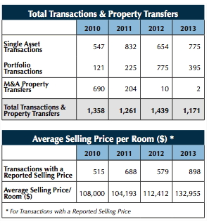 Table - Historical Activity for U.S. Hotel Transactions