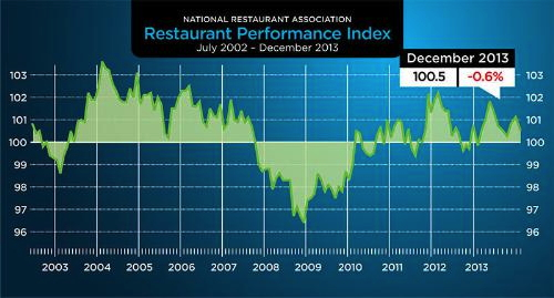 Graph - restaurant Performance Index July 2002 - December 2013