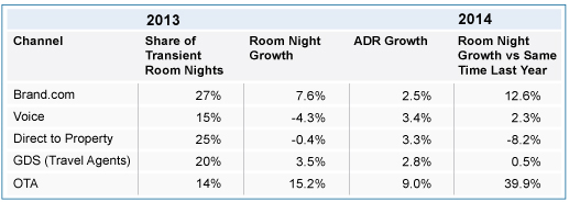 Table - U.S. Hotel Industry Performance 2013