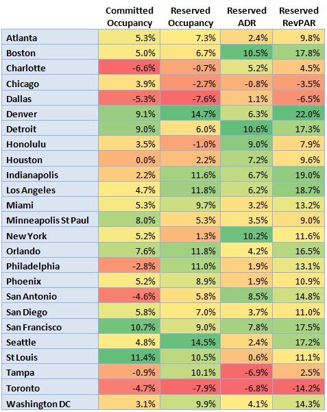 Table - U.S. Hotel Industry Performance 2013 - By Key Cities