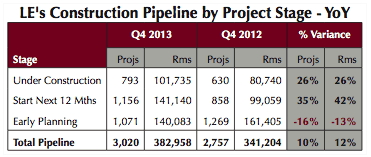 Table - U.S. Construction Pipeline Q4 2013