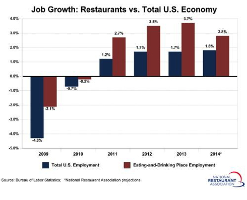 Graph - Restaurant Job Growth