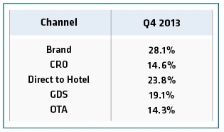 Table - Share of Transient Rooms Sold by Channel Q4 2013