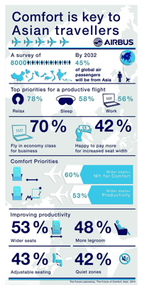 Infographic - The Future of Comfort: Asia