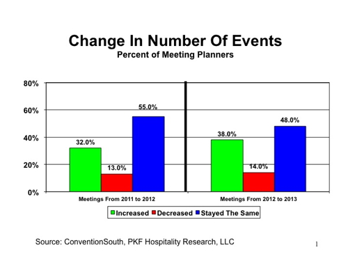 Graph - Meetings Market - Change in number of events