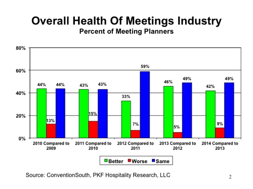 Graph - Meetings Market - Overall health of meetings industry