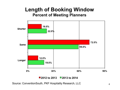Graph - Meetings Market - Length of booking window