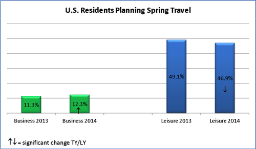 Graph - U.S. Residents Planning Spring Travel