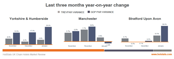 Graph - UK Chain Hotels Market Review - January 2014
