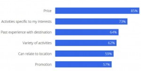 Graphic from Google's 'The 2013 Traveler' Study - Lodging selection Factors