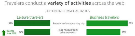 Graphic from Google's 'The 2013 Traveler' Study - Variety Activities