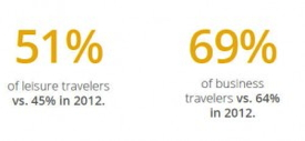 Graphic from Google's 'The 2013 Traveler' Study - Leisure vs Business