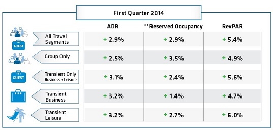 Table - Hotel booking trends First Quarter 2014