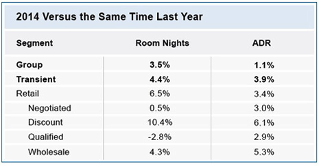 Table - Hotel Bookings 2014 vs Same Time Last Years