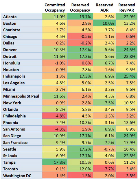 Table - U.S. Hotel Industry Performance Year Over Year - By Key Cities