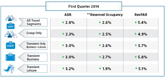 Table - Hotel booking analysis First Quarter 2014