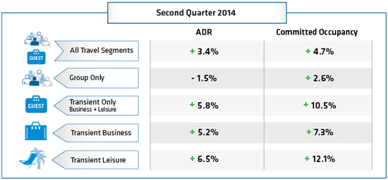 Table - Hotel booking analysis Second Quarter 2014
