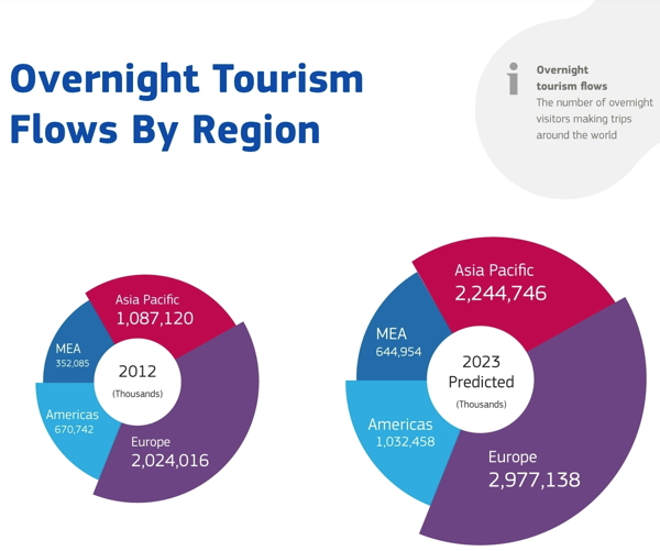 Graph from Amadeus Study - Shaping the Future of Travel