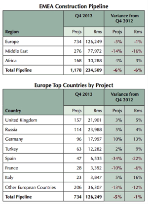 Table - LE's Spring 2014 Europe, Middle East and Africa Lodging Trends Report