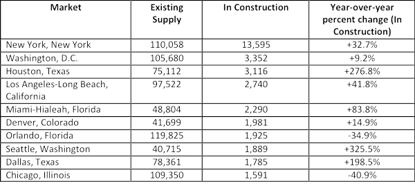 Table - Top 10 U.S. Markets by hotel rooms in the In Construction phase