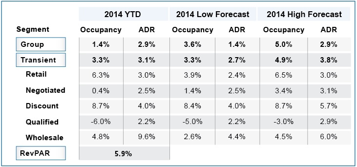 Table - Travelclick 2014 forecast
