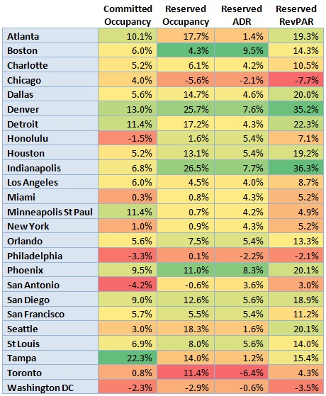 Table - Travelclick 2014 City Forecast