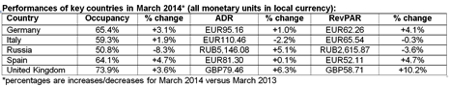 Table 2 - March 2014 Performance for Hotel Industry in European Region