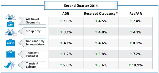 Table - Q2 North American Hotel Booking Trends