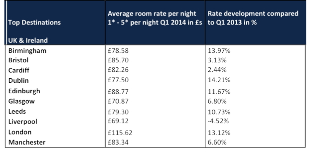Table Hotel Rate Q1 2014 - Top Destinations U.K. & Ireland
