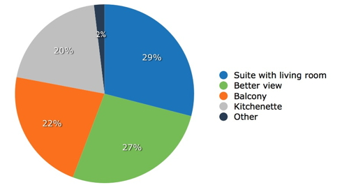 Pie Chart - The Best Incentives for Convincing Travelers to Book Direct