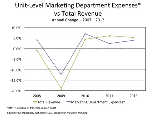 Graph - Unit Level Hotel Marketing Expenses