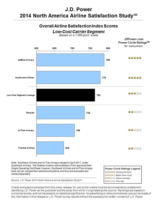 Graph - J.D. Power 2014 North America Airline Satisfaction Study - Overall Airline Satisfaction Scores