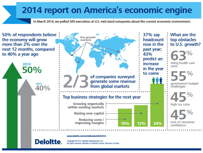 Infographic - 2014 report on America's economic engine