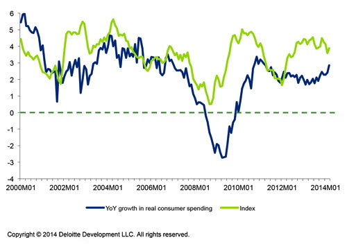 Graph -  Historical Analysis of Deloitte's Consumer Spending Index Compared to Real Consumer Spending – April 2014