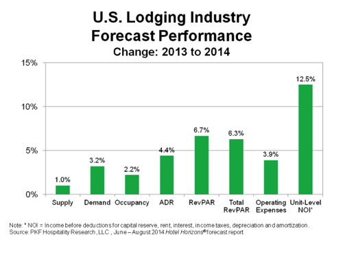 Graph - U.S. Lodging Industry Performance - Change 2013 to 2014