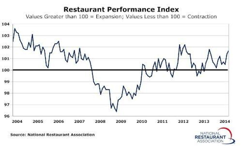 Graph - Restaurant Industry Performance Index