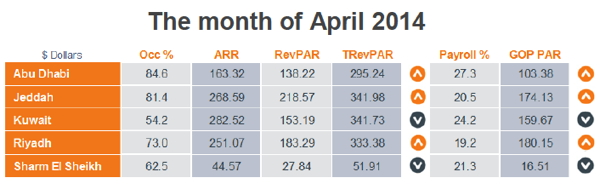 Table - MENA Chain Hotels Market Review - April 2014