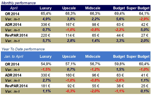 Table - French Hotel Industry Performance April 2014