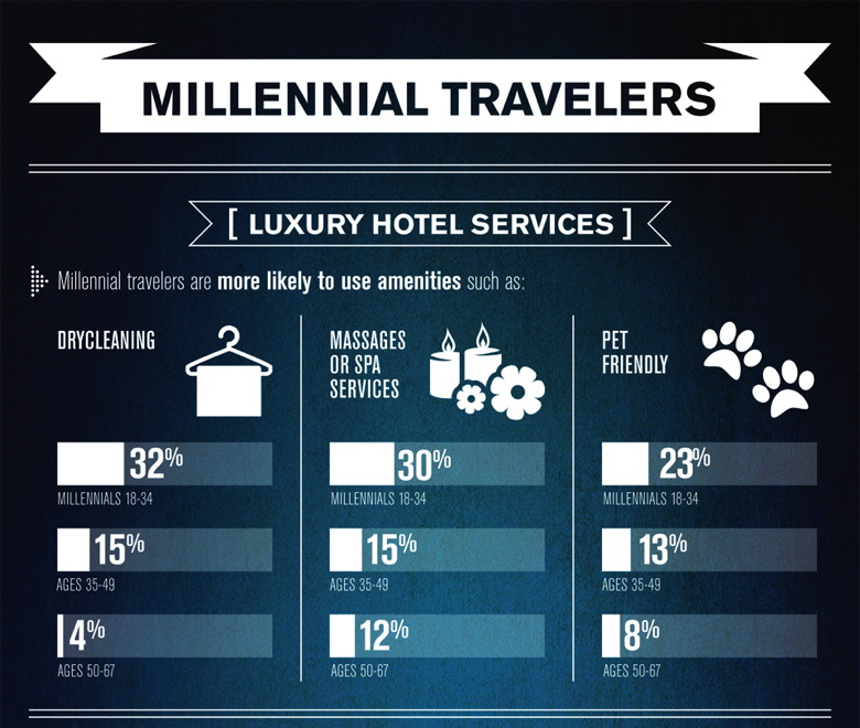 Infographic Millennial Travelers