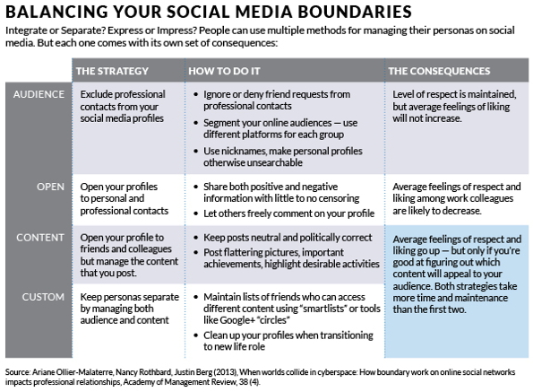 Table - Balancing Social Media Boundaries