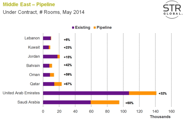 Graph - Middle East hotel room development pipeline by country