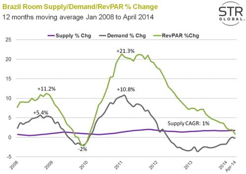 Graph - Brazilian hotel industry performance
