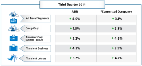 Table - Hotel booking trends Q3 2014