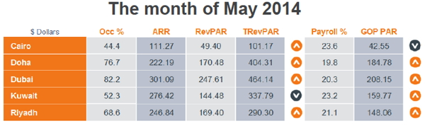 Table - MENA Chain Hotels Market Review - May 2014