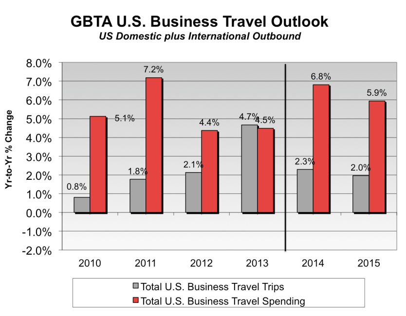 Graph - U.S. Business Travel Outlook